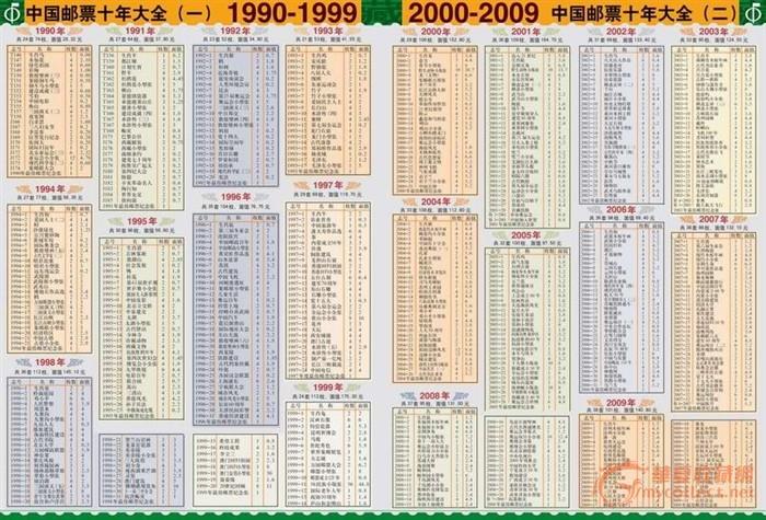 邮票收藏价格表2013_中国邮票收藏价格表